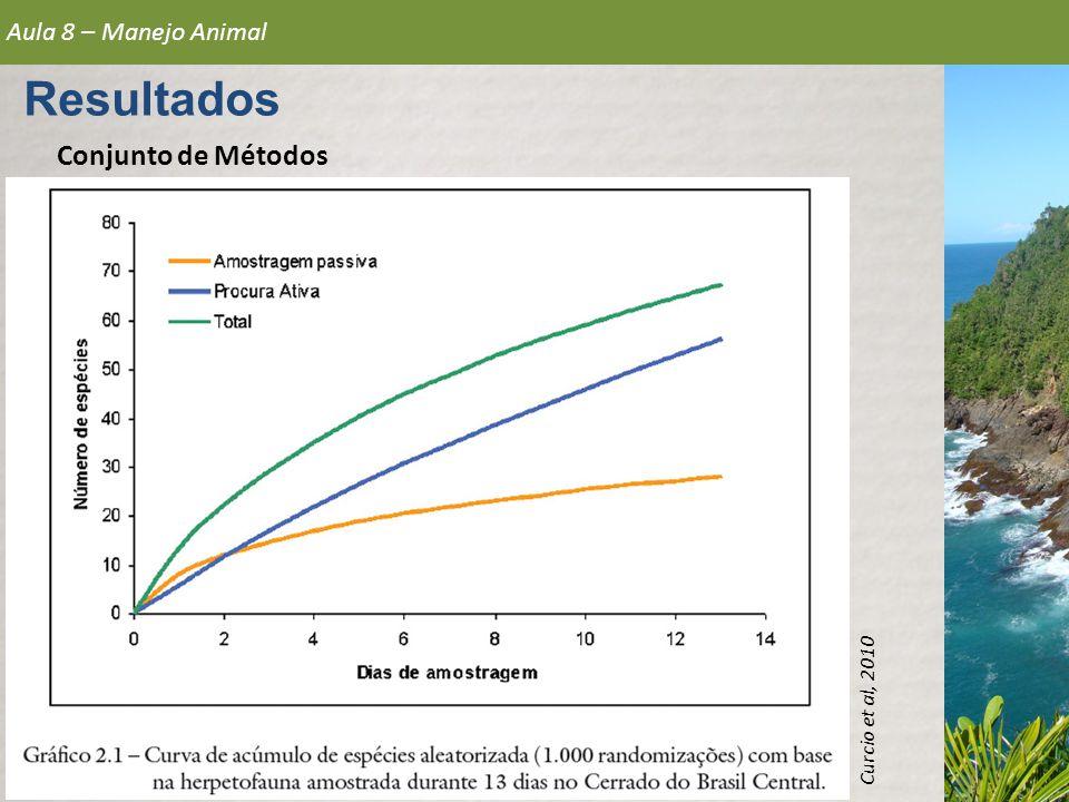 Conjunto de Métodos Aula 8 – Manejo Animal Resultados Curcio et al, 2010