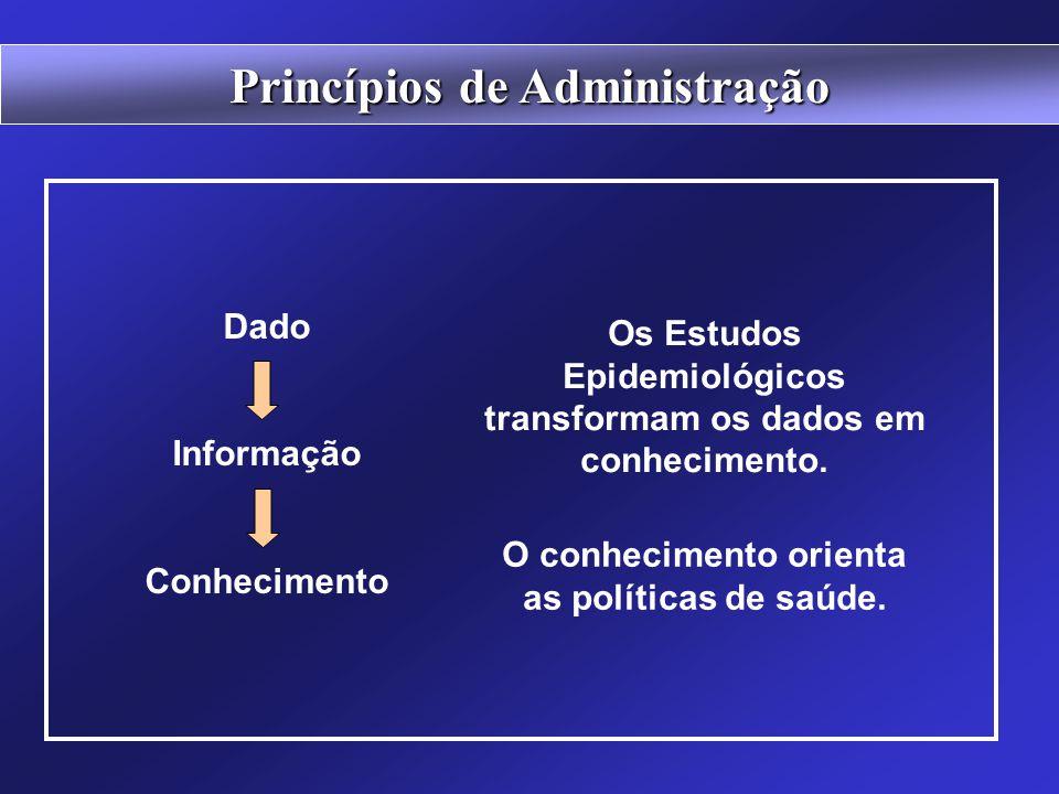 Um processo de tomada de decisões é tomado com base em informações. Dado Informação Conhecimento