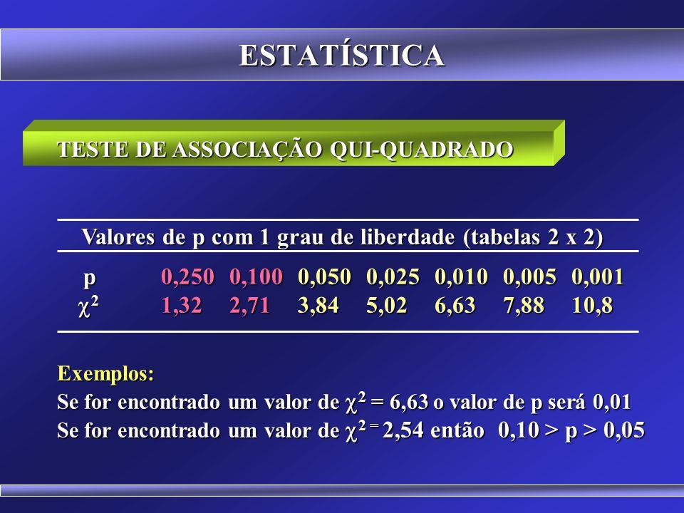 ESTATÍSTICA Cálculo do exemplo: Hábito de Fumar x Bronquite  2 = n. ( a. d - b. c - ( n / 2 ) ) 2  2 = n. ( a. d - b. c - ( n / 2 ) ) 2 ( a + b ). (