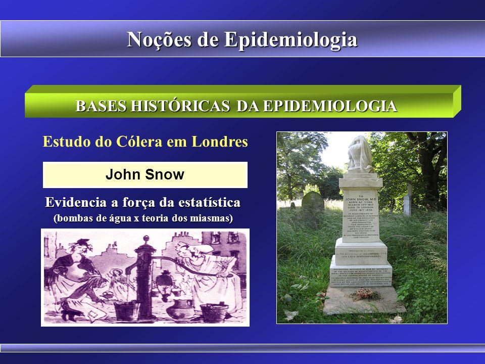 Retirada da Manivela da Bomba de Água na Broad Street BASES HISTÓRICAS DA EPIDEMIOLOGIA Noções de Epidemiologia