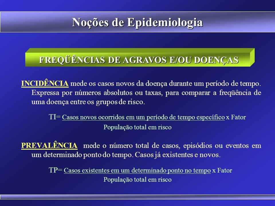 Noções de Epidemiologia 3) DESCRIÇÃO DO ESTADO DE SAÚDE DAS POPULAÇÕES 4) AVALIAÇÃO DE INTERVENÇÕES USOS DA EPIDEMIOLOGIA Proporção de pessoas doentes