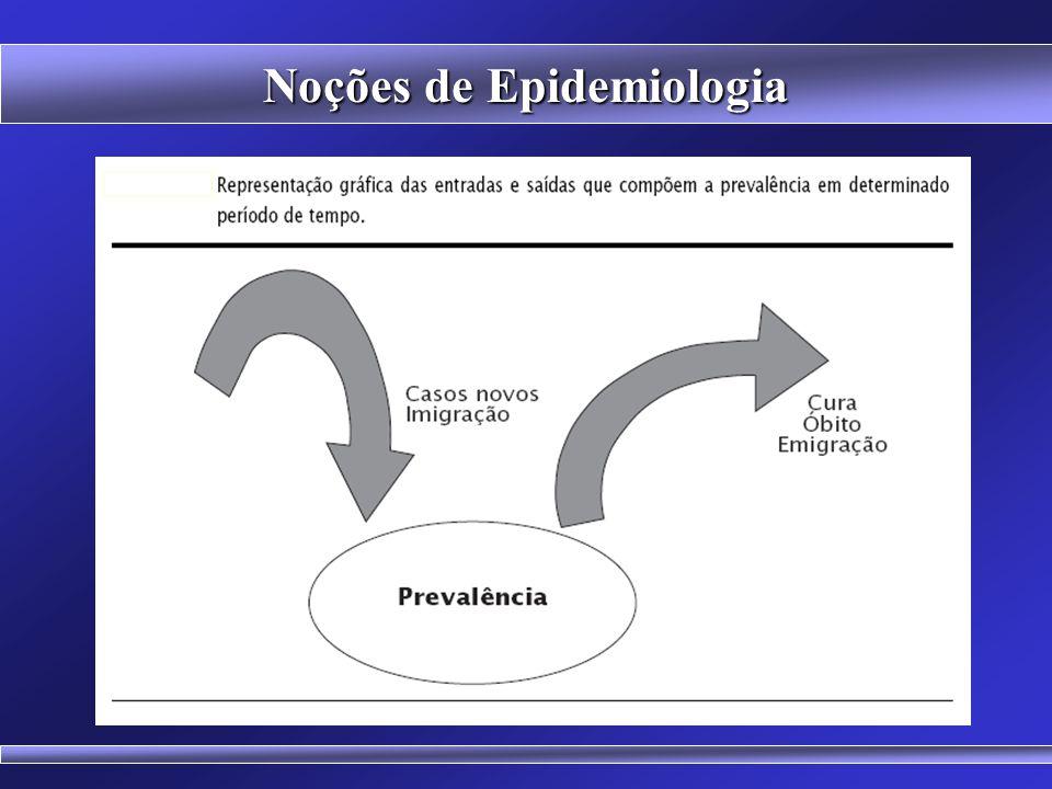 Noções de Epidemiologia FREQÜÊNCIAS DE AGRAVOS E/OU DOENÇAS INCIDÊNCIA mede os casos novos da doença durante um período de tempo. Expressa por números