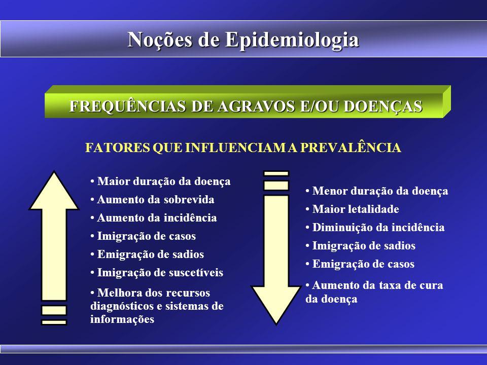 Curas Óbitos Casos Novos (Incidência) Fatores que influenciam a prevalência de um agravo à saúde (excluída a migração) Casos Existentes (Prevalência)