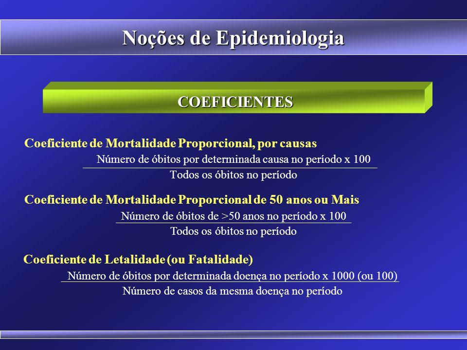 Noções de Epidemiologia COEFICIENTES Coeficiente de Mortalidade Materna Número de óbitos por causas relacionadas à gravidez, parto e puerpério x 1000