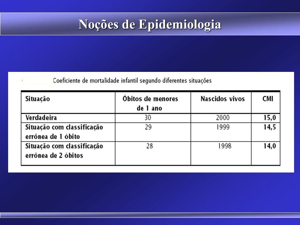 Noções de Epidemiologia COEFICIENTES Coeficiente de Mortalidade Proporcional, por causas Número de óbitos por determinada causa no período x 100 Todos