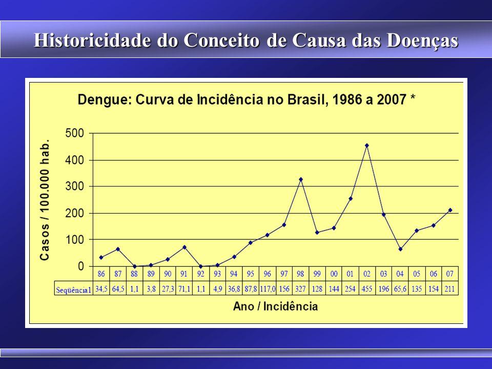 Historicidade do Conceito de Causa das Doenças 2,5 bilhões de pessoas vivem nas áreas de risco (OMS)