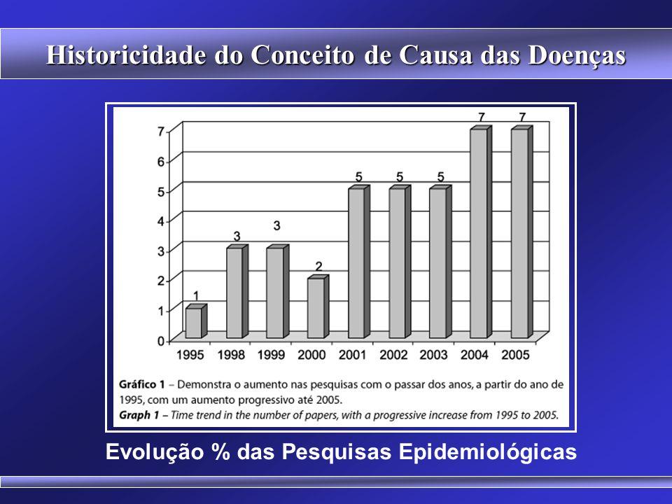 Historicidade do Conceito de Causa das Doenças Câncer de Mama no Brasil (sub-notificação)