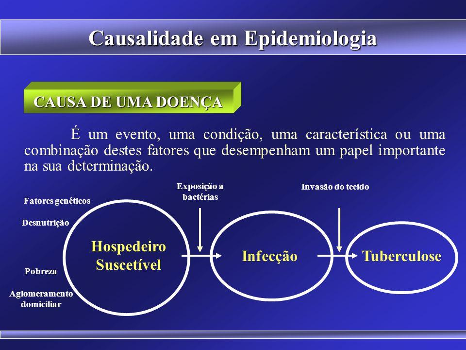 Causalidade em Epidemiologia Etimologia: EPI = sobre; DEMOS = povo; LOGOS = estudo Estudo de todas as ocorrências que podem afetar a população como um