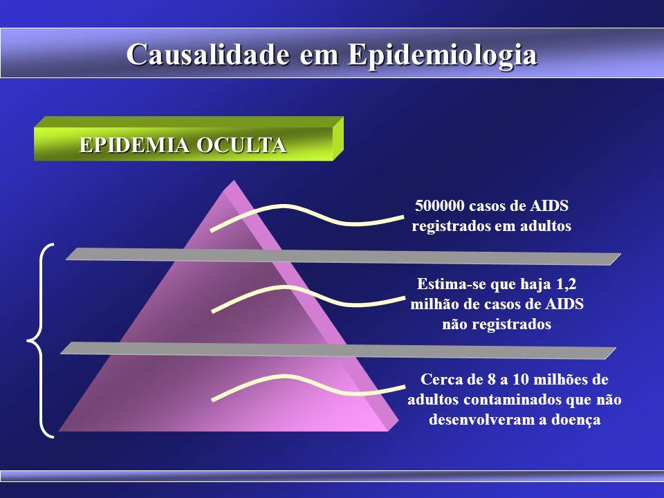 Causalidade em Epidemiologia O efeito da ação de duas ou mais causas juntas é frequentemente maior do que seria esperado com base na soma de seus efei