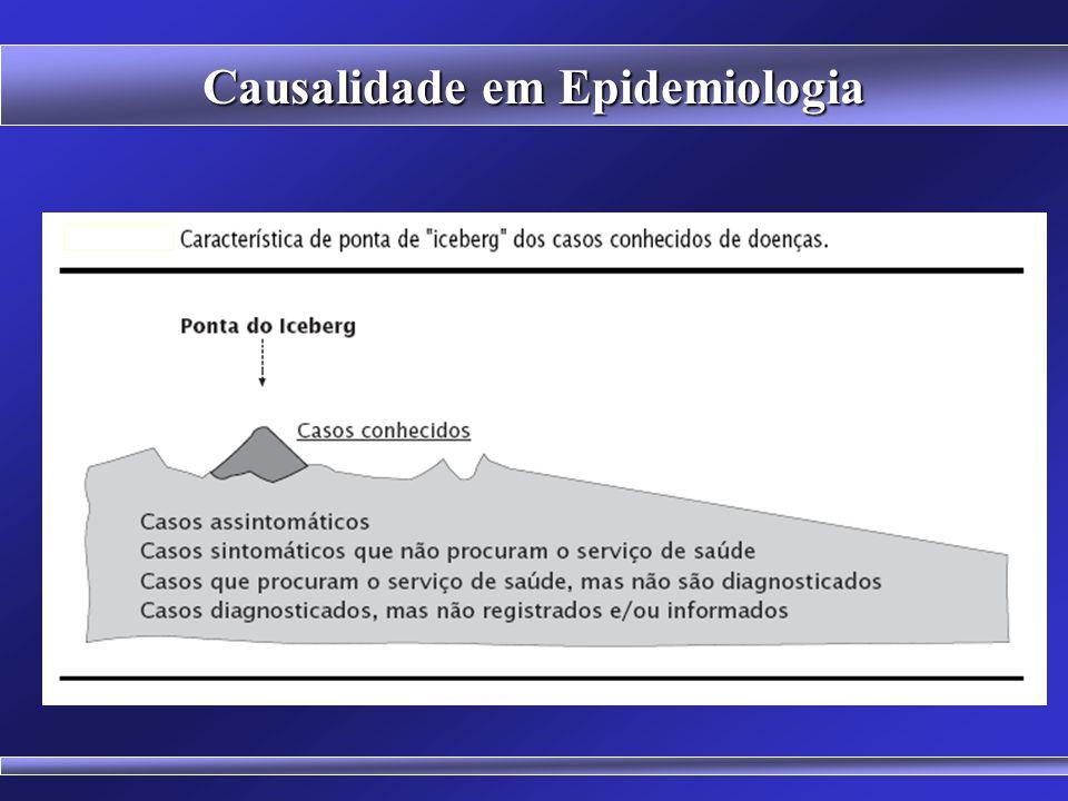 Causalidade em Epidemiologia EPIDEMIA OCULTA 500000 casos de AIDS registrados em adultos Estima-se que haja 1,2 milhão de casos de AIDS não registrado
