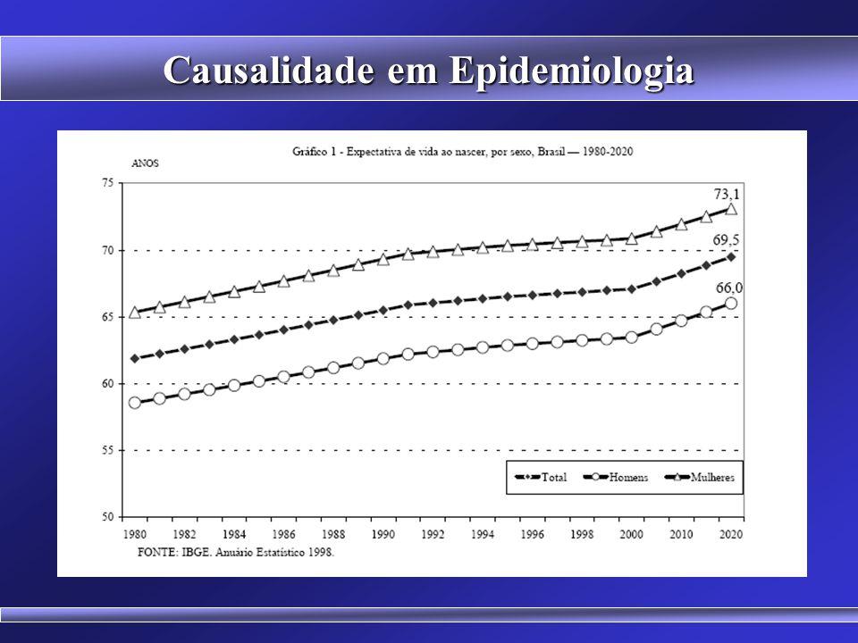 Causalidade em Epidemiologia (Observação e Formulação de hipóteses) O quê? Definição precisa do fenômeno sob investigação Quem? Pessoas envolvidas na