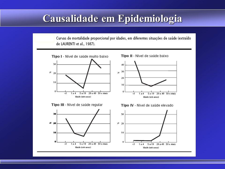 Causalidade em Epidemiologia Faz a análise gráfica da mortalidade proporcional por grupos etários: - menores de 1 ano - de 1 a 4 anos completos; - de