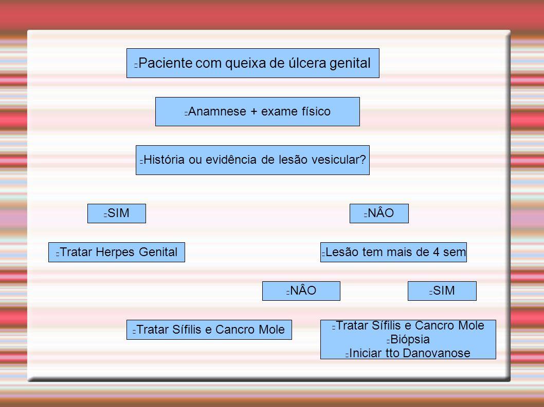 Paciente com queixa de úlcera genital Anamnese + exame físico História ou evidência de lesão vesicular? SIMNÂO Tratar Herpes GenitalLesão tem mais de