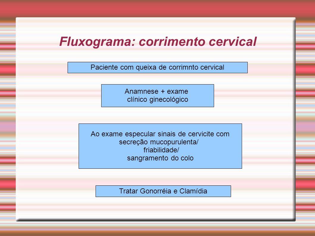 Fluxograma: corrimento cervical Paciente com queixa de corrimnto cervical Anamnese + exame clínico ginecológico Ao exame especular sinais de cervicite
