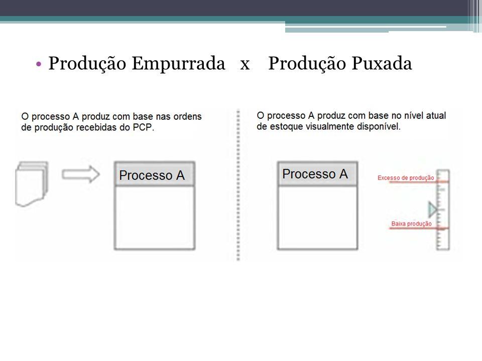 •Produção Empurrada x Produção Puxada