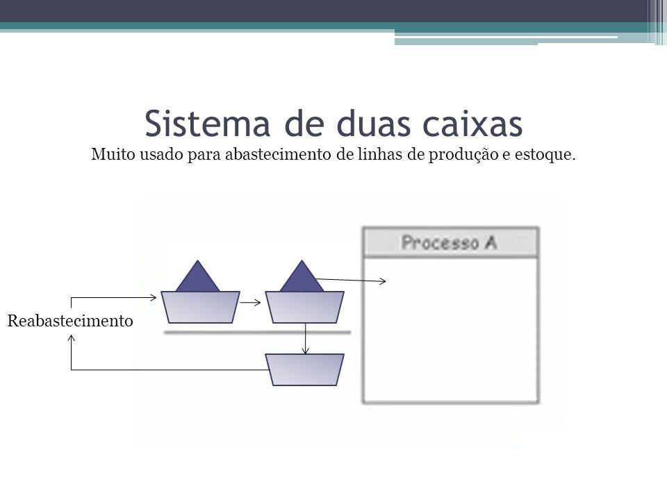 Sistema de duas caixas Reabastecimento Muito usado para abastecimento de linhas de produção e estoque.