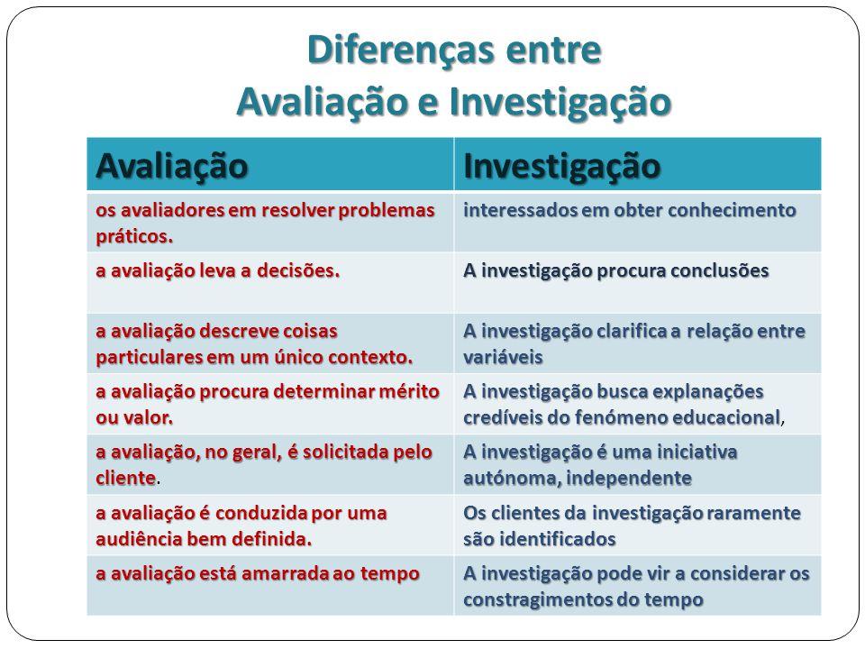 Diferenças entre Avaliação e Investigação AvaliaçãoInvestigação os avaliadores em resolver problemas práticos. interessados em obter conhecimento a av