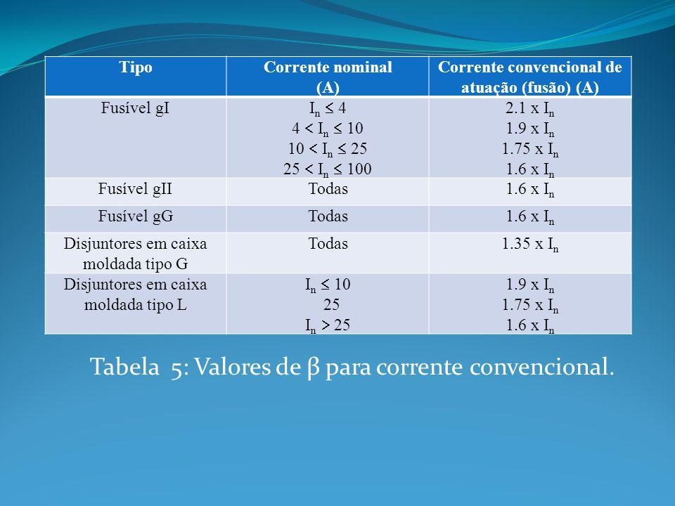 Tabela 5: Valores de β para corrente convencional.