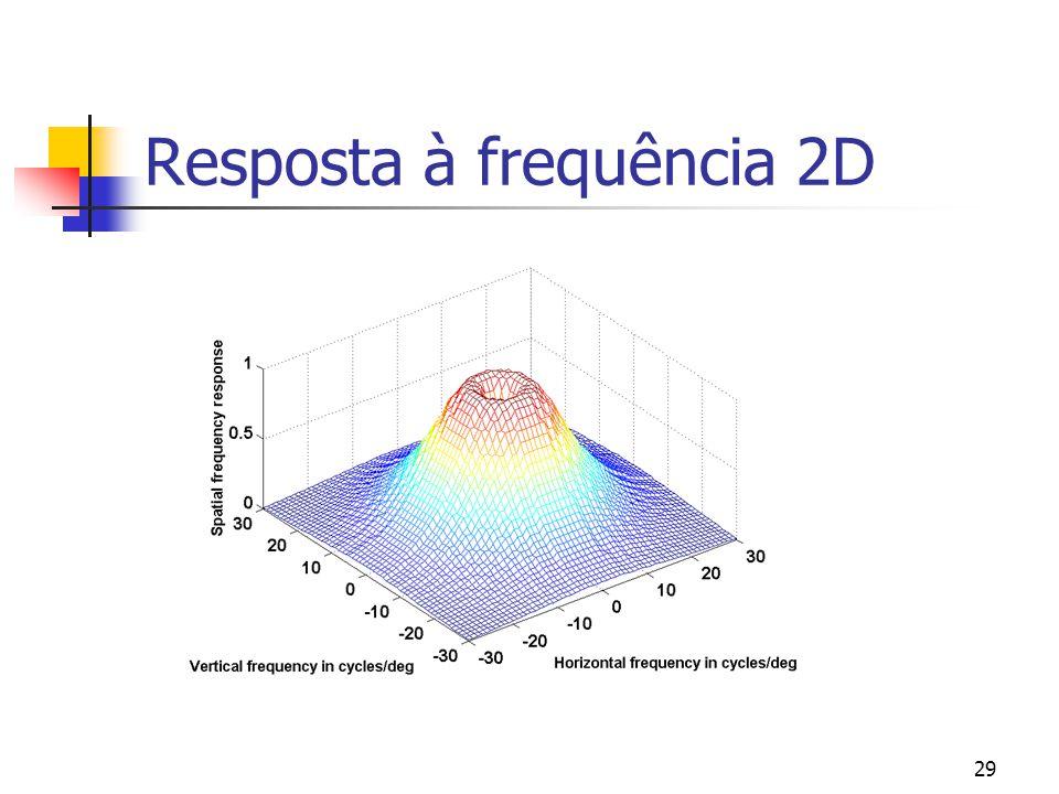 28 Resposta à frequência do olho