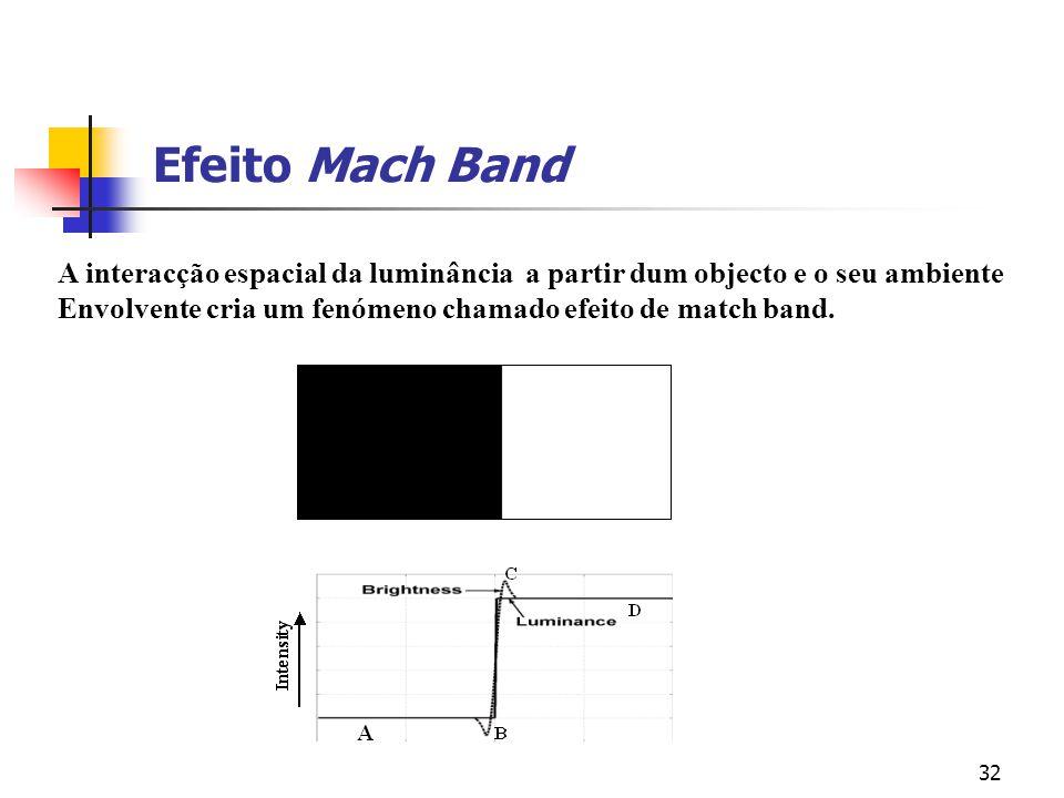 31 Efeito de mach band Actual brightness Perceived by you