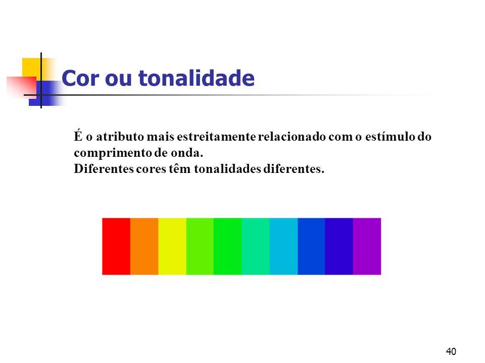 39 Representação da Cor Explicação pictórica dos atributos Brilho Tonalidade ou cor Saturação -+ +-