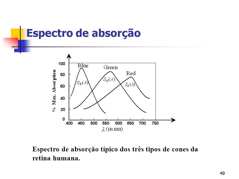48 Espectro de absorção Para os 3 tipos de cones