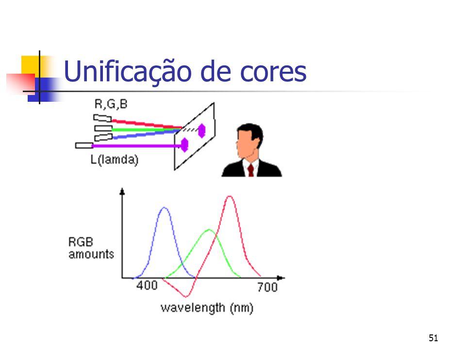 50 Unificação de cores  Muitos sistemas de reprodução de cores  exploram o modelo dos três receptores do SVH  Colometria  Que proporção das cores principais deve ser usada para produzir uma dada cor?