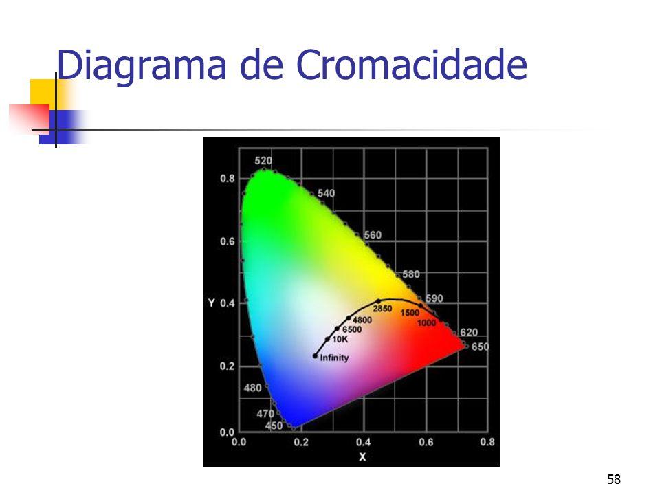 57 Espaço de cores CIE