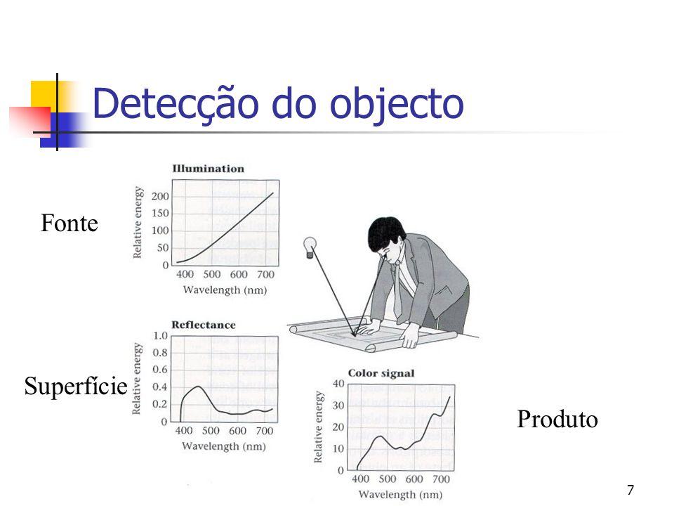7 Detecção do objecto Fonte Superfície Produto