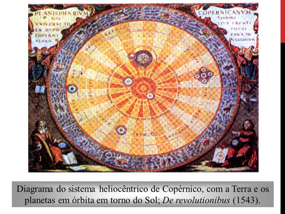 Diagrama do sistema heliocêntrico de Copérnico, com a Terra e os planetas em órbita em torno do Sol; De revolutionibus (1543).