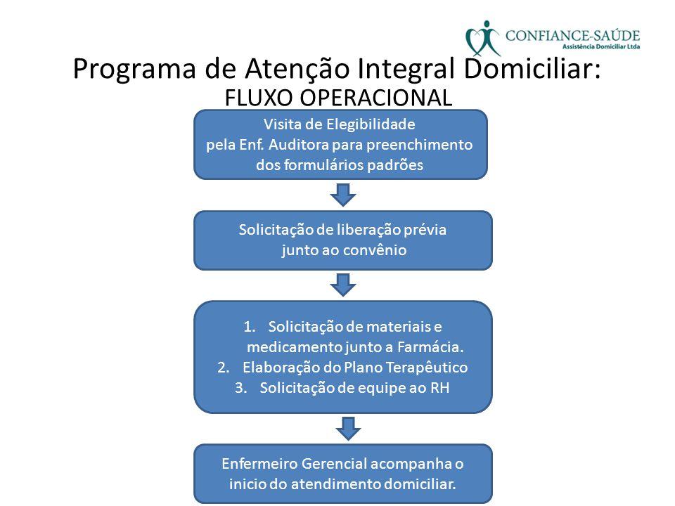 FLUXO OPERACIONAL Programa de Atenção Integral Domiciliar: Visita de Elegibilidade pela Enf. Auditora para preenchimento dos formulários padrões Solic