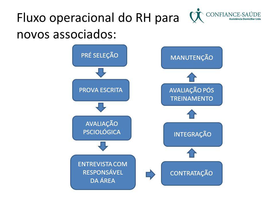 Fluxo operacional do RH para novos associados: PRÉ SELEÇÃO PROVA ESCRITA AVALIAÇÃO PSCIOLÓGICA ENTREVISTA COM RESPONSÁVEL DA ÁREA INTEGRAÇÃO CONTRATAÇ