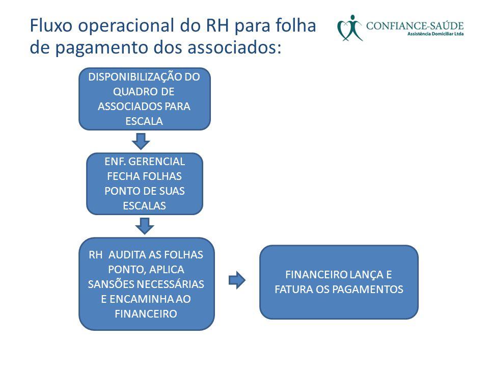 Fluxo operacional do RH para folha de pagamento dos associados: DISPONIBILIZAÇÃO DO QUADRO DE ASSOCIADOS PARA ESCALA ENF. GERENCIAL FECHA FOLHAS PONTO