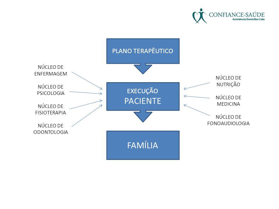PLANO TERAPÊUTICO EXECUÇÃO PACIENTE FAMÍLIA NÚCLEO DE NUTRIÇÃO NÚCLEO DE MEDICINA NÚCLEO DE FONOAUDIOLOGIA NÚCLEO DE ENFERMAGEM NÚCLEO DE PSICOLOGIA N