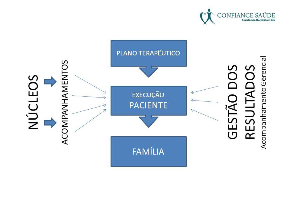 FLUXO OPERACIONAL Programa de Atenção Integral Domiciliar: Visita de Elegibilidade pela Enf.