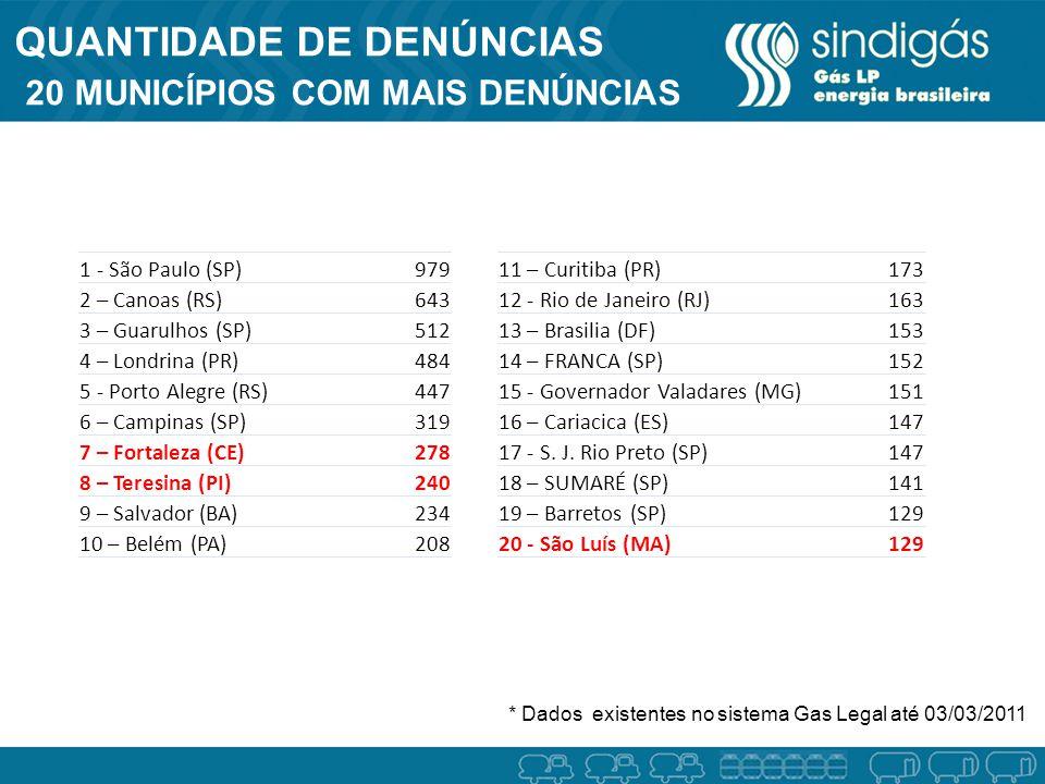 1 - São Paulo (SP)979 2 – Canoas (RS)643 3 – Guarulhos (SP)512 4 – Londrina (PR)484 5 - Porto Alegre (RS)447 6 – Campinas (SP)319 7 – Fortaleza (CE)278 8 – Teresina (PI)240 9 – Salvador (BA)234 10 – Belém (PA)208 11 – Curitiba (PR)173 12 - Rio de Janeiro (RJ)163 13 – Brasilia (DF)153 14 – FRANCA (SP)152 15 - Governador Valadares (MG)151 16 – Cariacica (ES)147 17 - S.