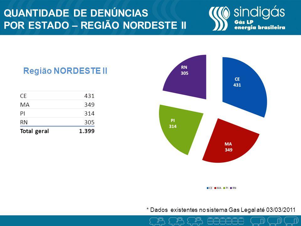 QUANTIDADE DE DENÚNCIAS POR ESTADO – REGIÃO NORDESTE II Região NORDESTE II * Dados existentes no sistema Gas Legal até 03/03/2011 CE431 MA349 PI314 RN