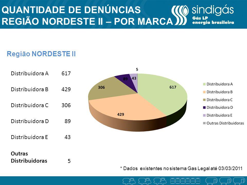 QUANTIDADE DE DENÚNCIAS REGIÃO NORDESTE II – POR MARCA Região NORDESTE II * Dados existentes no sistema Gas Legal até 03/03/2011 Distribuidora A617 Di