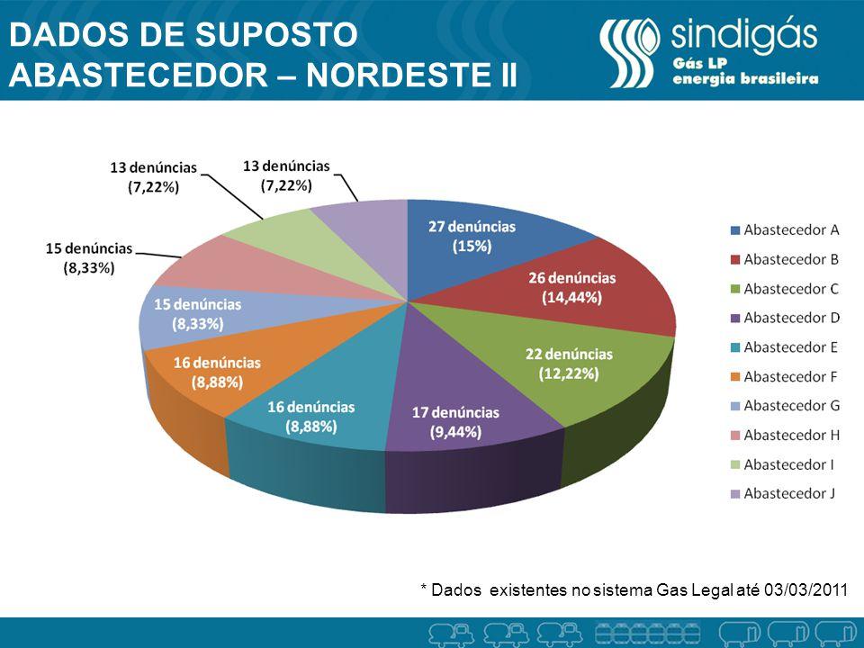 DADOS DE SUPOSTO ABASTECEDOR – NORDESTE II * Dados existentes no sistema Gas Legal até 03/03/2011