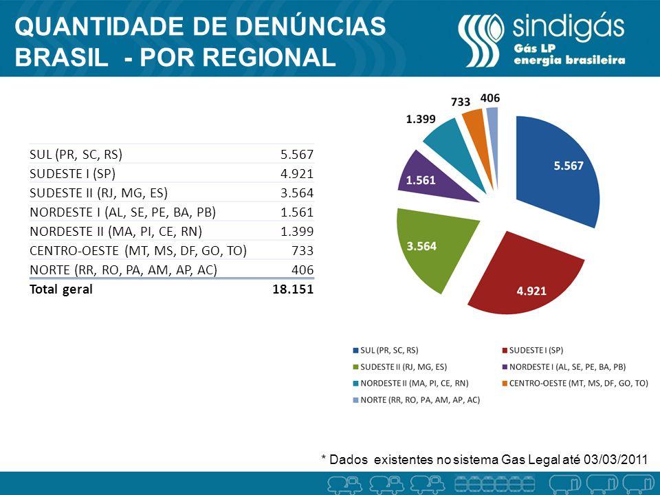QUANTIDADE DE DENÚNCIAS BRASIL - POR REGIONAL * Dados existentes no sistema Gas Legal até 03/03/2011 SUL (PR, SC, RS)5.567 SUDESTE I (SP)4.921 SUDESTE II (RJ, MG, ES)3.564 NORDESTE I (AL, SE, PE, BA, PB)1.561 NORDESTE II (MA, PI, CE, RN)1.399 CENTRO-OESTE (MT, MS, DF, GO, TO)733 NORTE (RR, RO, PA, AM, AP, AC)406 Total geral18.151