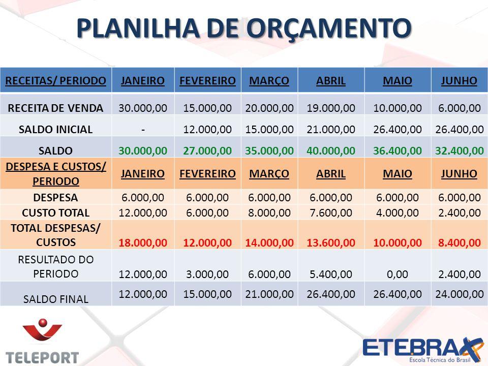 PLANILHA DE ORÇAMENTO RECEITAS/ PERIODOJANEIROFEVEREIROMARÇOABRILMAIOJUNHO RECEITA DE VENDA30.000,0015.000,0020.000,0019.000,0010.000,006.000,00 SALDO
