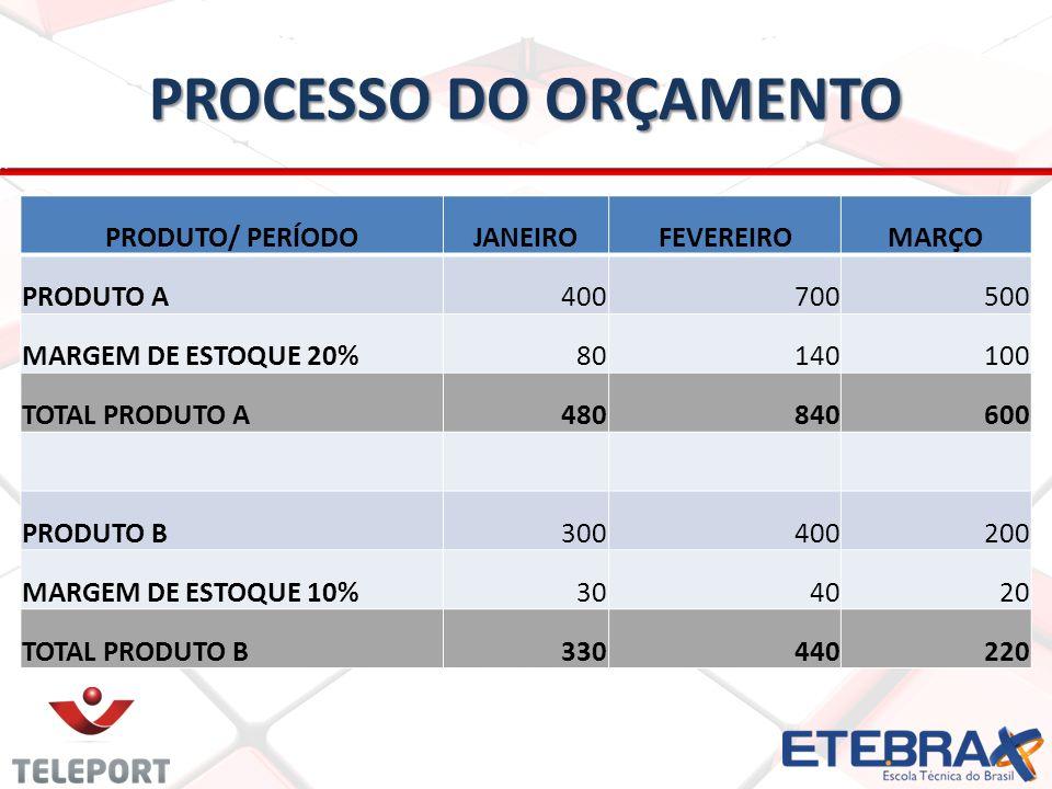 PROCESSO DO ORÇAMENTO PRODUTO/ PERÍODOJANEIROFEVEREIROMARÇO PRODUTO A400700500 MARGEM DE ESTOQUE 20%80140100 TOTAL PRODUTO A480840600 PRODUTO B300400200 MARGEM DE ESTOQUE 10%304020 TOTAL PRODUTO B330440220