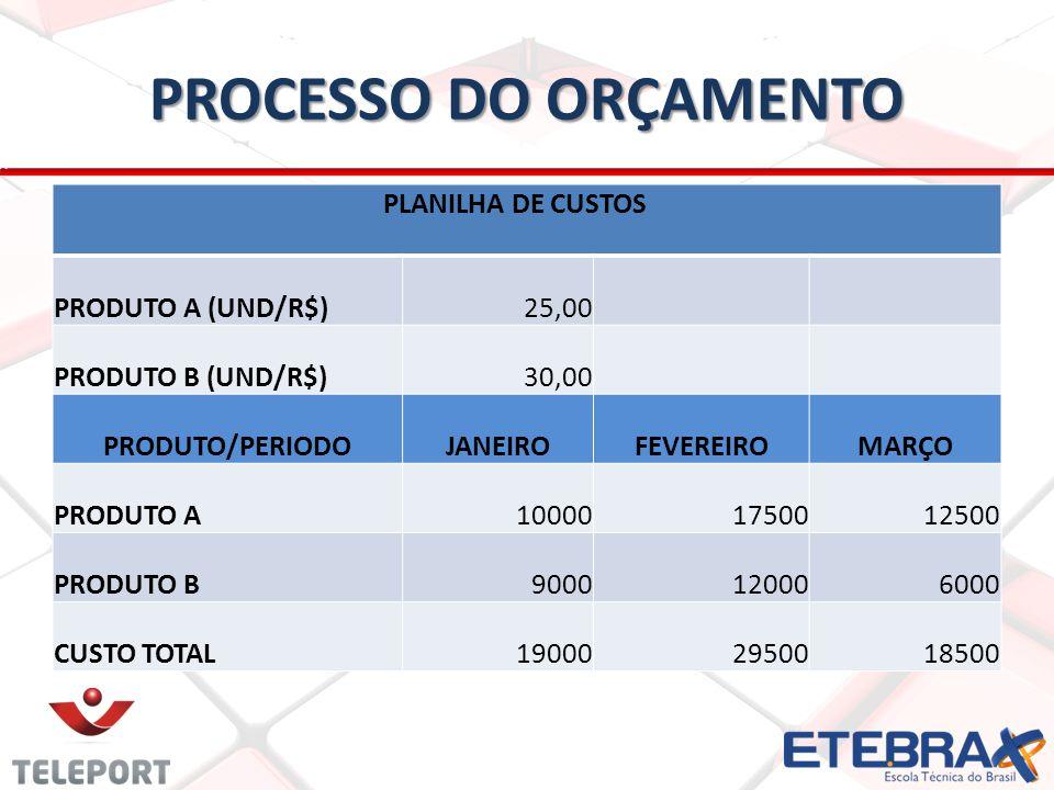 PROCESSO DO ORÇAMENTO PLANILHA DE CUSTOS PRODUTO A (UND/R$)25,00 PRODUTO B (UND/R$)30,00 PRODUTO/PERIODOJANEIROFEVEREIROMARÇO PRODUTO A100001750012500 PRODUTO B9000120006000 CUSTO TOTAL190002950018500
