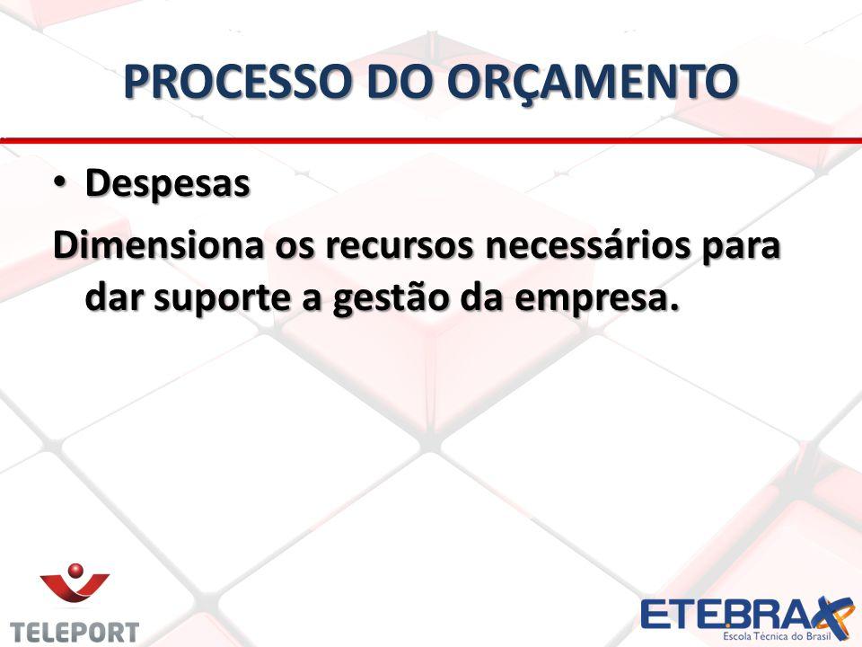 PROCESSO DO ORÇAMENTO • Despesas Dimensiona os recursos necessários para dar suporte a gestão da empresa.