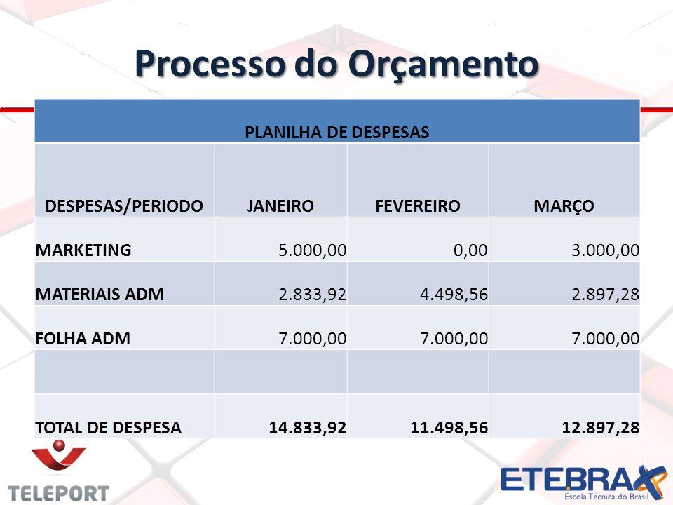 Processo do Orçamento PLANILHA DE DESPESAS DESPESAS/PERIODOJANEIROFEVEREIROMARÇO MARKETING5.000,000,003.000,00 MATERIAIS ADM2.833,924.498,562.897,28 FOLHA ADM7.000,00 TOTAL DE DESPESA14.833,9211.498,5612.897,28