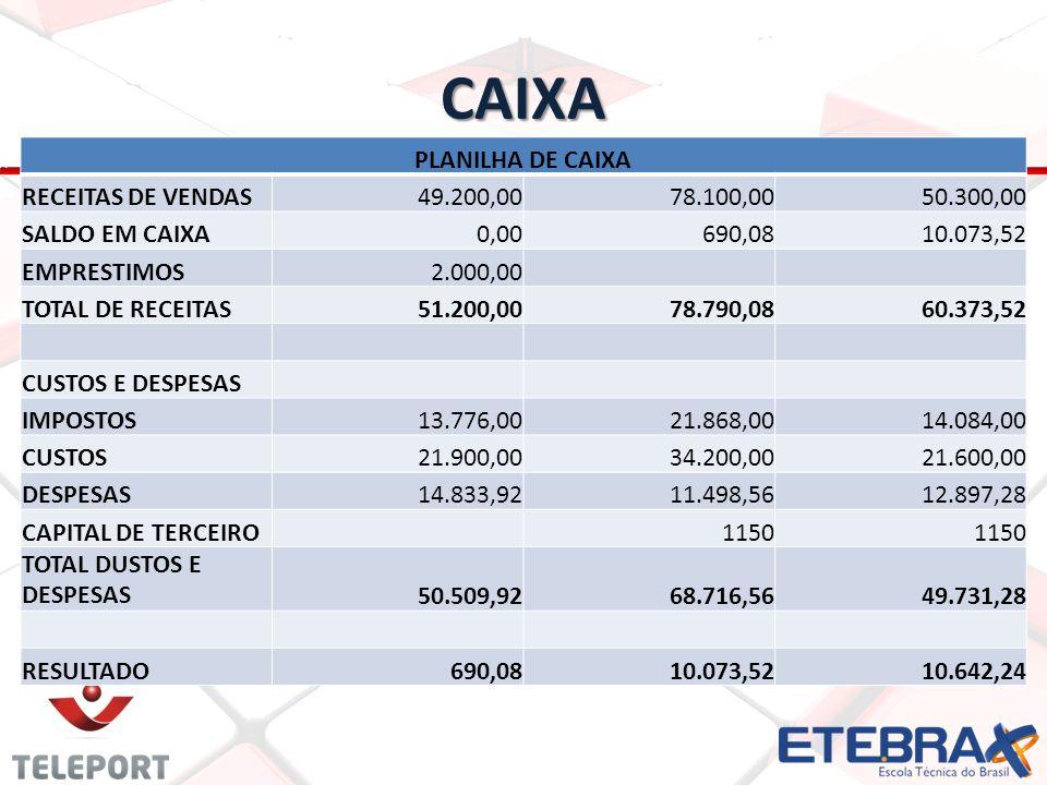 CAIXA PLANILHA DE CAIXA RECEITAS DE VENDAS49.200,0078.100,0050.300,00 SALDO EM CAIXA0,00690,0810.073,52 EMPRESTIMOS2.000,00 TOTAL DE RECEITAS51.200,00