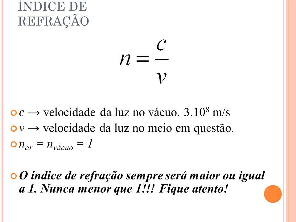 ÍNDICE DE REFRAÇÃO c → velocidade da luz no vácuo. 3.10 8 m/s v → velocidade da luz no meio em questão. n ar = n vácuo = 1 O índice de refração sempre