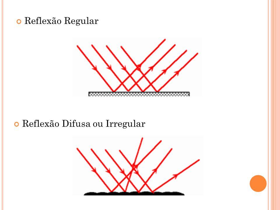 Reflexão Regular Reflexão Difusa ou Irregular