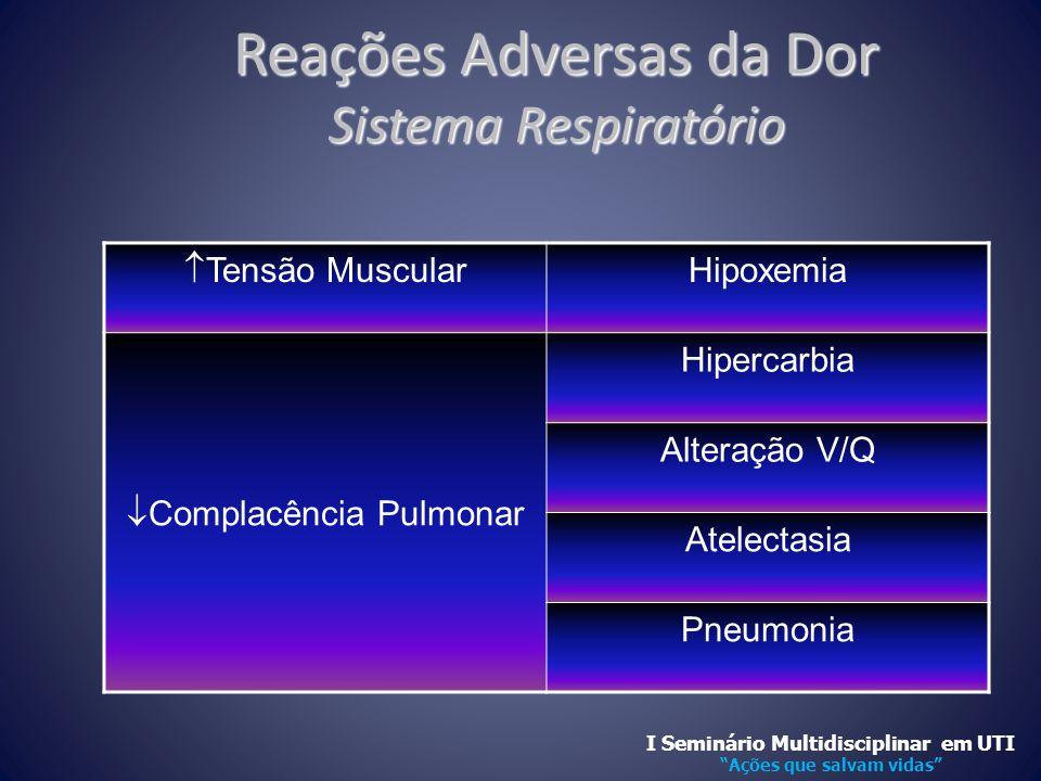 Reações Adversas da Dor Sistema Respiratório  Tensão Muscular Hipoxemia  Complacência Pulmonar Hipercarbia Alteração V/Q Atelectasia Pneumonia I Sem