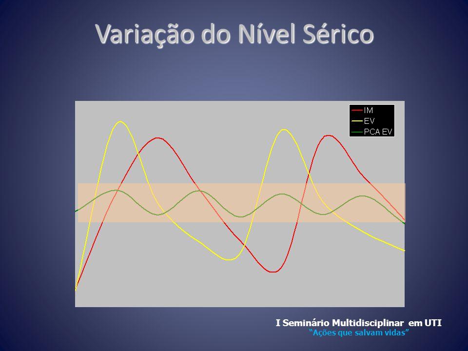 """Variação do Nível Sérico I Seminário Multidisciplinar em UTI """"Ações que salvam vidas"""""""